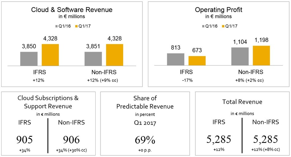 SAP Momentum Continues With Soaring Growth in Q1