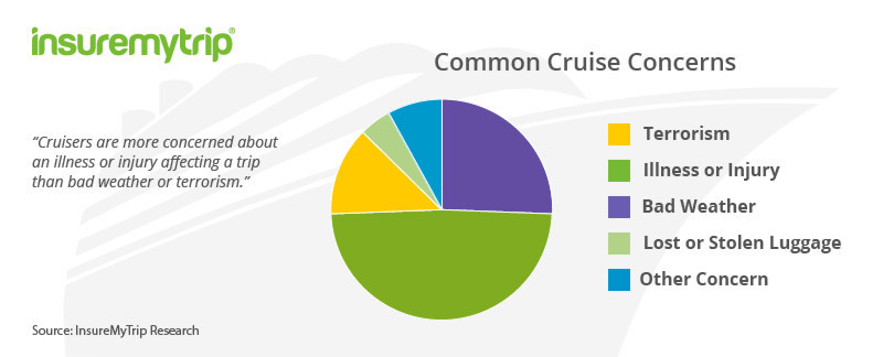 According to a survey from travel insurance authority InsureMyTrip, cruisers are more concerned about an illness or injury affecting a trip than bad weather or terrorism.