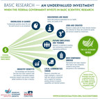 American-Made: Companies Created from Federally Funded University Research Fuel U.S. Innovation and Job Creation