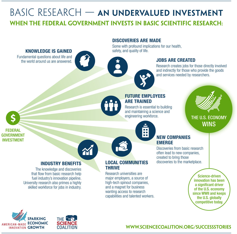 Infographic: When the federal government invests in basic research the U.S economy wins