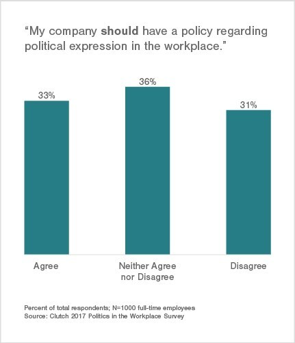 58% say their company should develop a policy addressing the issue