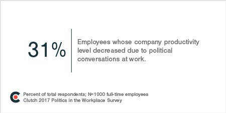 31% believe political conversations among coworkers decrease their company's productivity