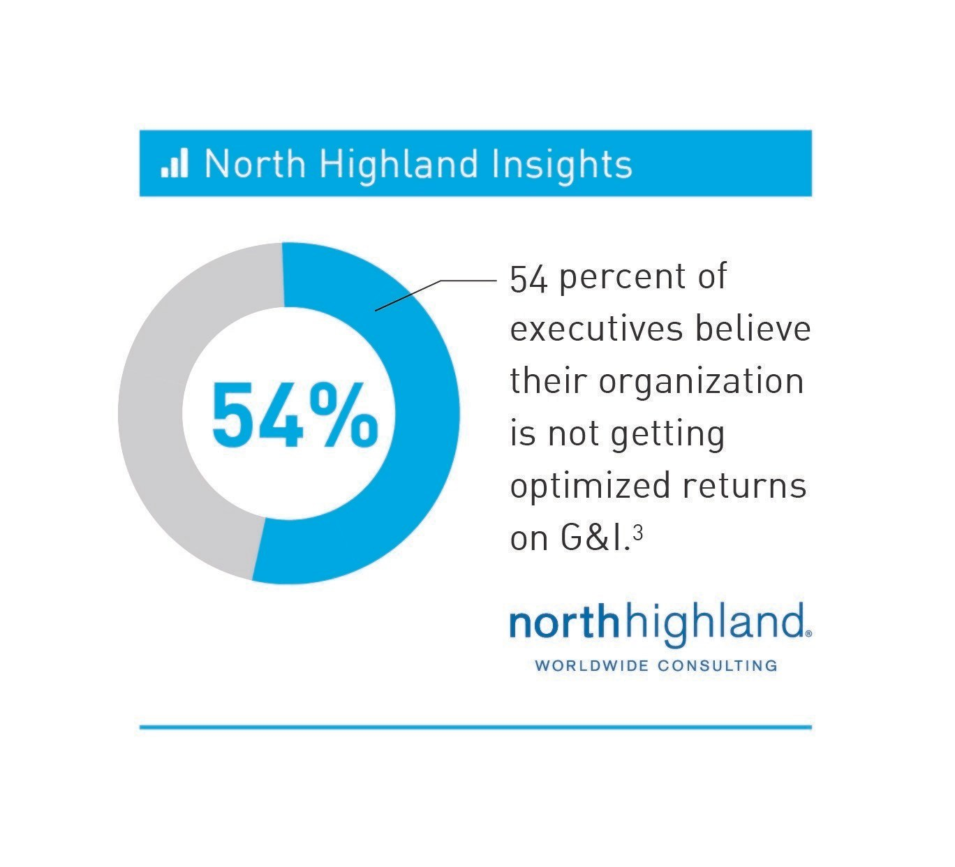 New north highland study finds return on growth and for Innovation consulting atlanta