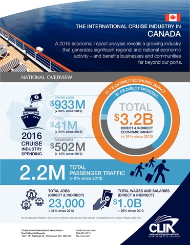 A 2016 economic impact analysis reveals a growing industry that generates significant regional and national economic activity - and benefits businesses and communities far beyond our ports. (CNW Group/Cruise Lines International - North West & Canada)