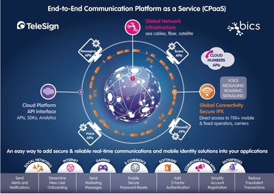 BICS' unparalleled global network and reach to mobile operators combined with TeleSign's  leading cloud communications platform and state-of-the-art mobile identity & authentication solutions creates the first global end-to-end Communication Platform as a Service (CPaaS). (PRNewsfoto/BICS)