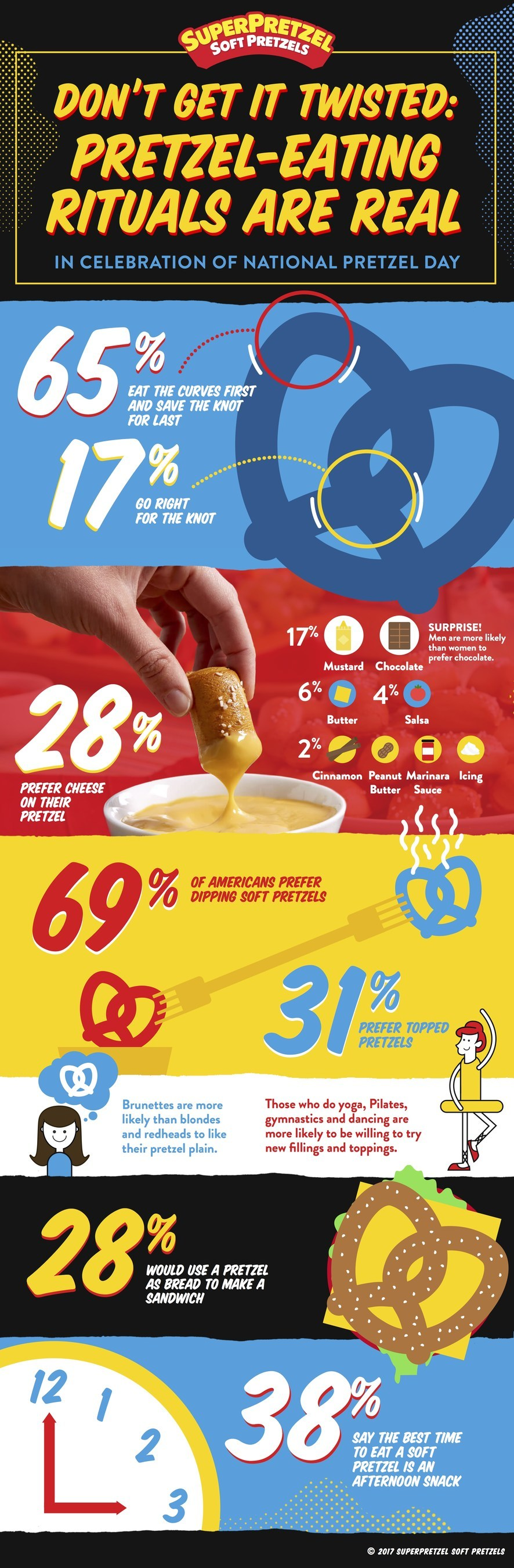 A national survey conducted by SUPERPRETZEL Soft Pretzels in celebration of National Pretzel Day found that Americans have strong preferences when it comes to their pretzel-eating habits.