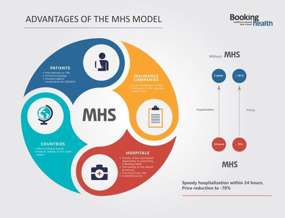 Advantages of the MHS Model (PRNewsfoto/Booking Health GmbH)