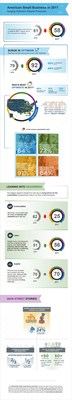 Infographic: Small Business Barometer year-over-year results