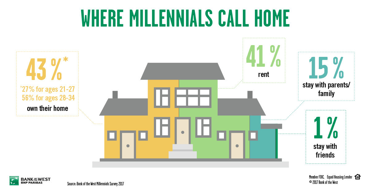 Where Millennials Call Home According to the 2017 Bank of the West Millennial Study