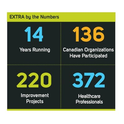 EXTRA by the numbers (CNW Group/Canadian Foundation for Healthcare Improvement)