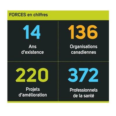 FORCES en chiffres (Groupe CNW/Fondation canadienne pour l'amélioration des services de santé)