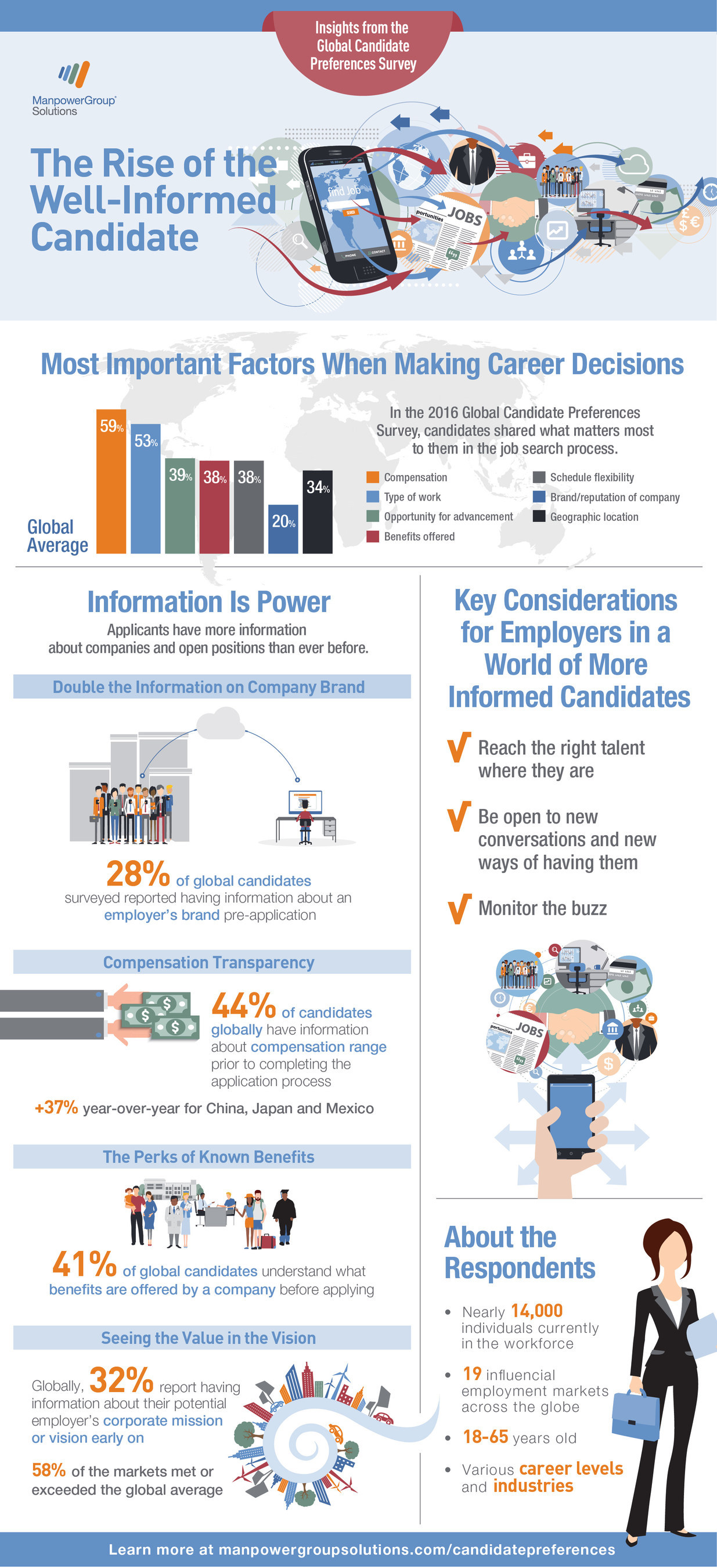 Today's job seekers have more information than ever about a company and a position at early stages of the job search process, according to new research from ManpowerGroup Solutions, the world's largest RPO provider.
