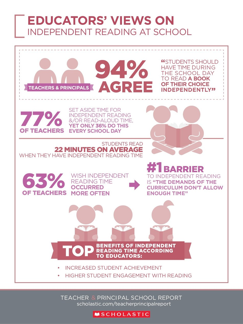 Infographic: Educators' Views on Independent Reading at School. To download the full Scholastic Teacher & Principal School Report: Focus on Literacy, visit www.scholastic.com/teacherprincipalreport.