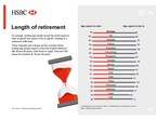 Key findings from HSBC's latest global research series on retirement, Future of Retirement: Shifting Sands. Infographic 1 (CNW Group/HSBC Bank Canada)