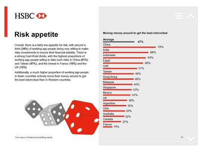 Key findings from HSBC's latest global research series on retirement, Future of Retirement: Shifting Sands.  ...