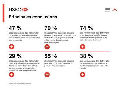 Principales conclusions de la dernière étude internationale de la HSBC sur la retraite, L'avenir de la retraite : Sables mouvants. (Groupe CNW/HSBC Bank Canada)