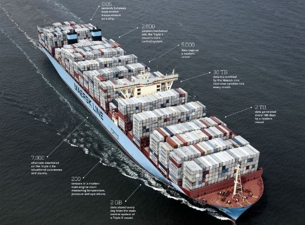 Maersk Line Connected Vessel: 30 TB of data is transmitted by the Maersk Line fleet over satellite link every month.