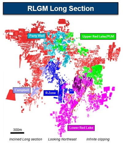 Figure 2. Campbell-Red Lake generalized long section showing location of target areas described in text (CNW Group/Goldcorp Inc.)