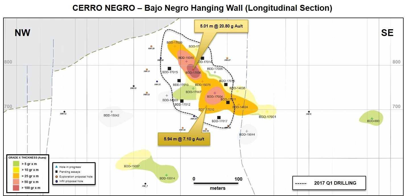 Figure 10. Bajo Negro hanging wall long section (CNW Group/Goldcorp Inc.)