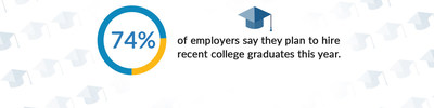 74 Percent of Employers Say They Plan to Hire Recent College Graduates This Year, According to Annual CareerBuilder Survey