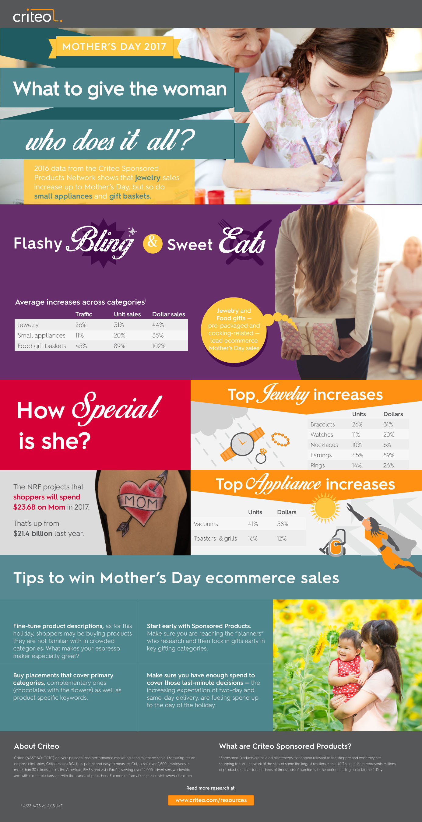 Criteo's Mother's Day 2017 Report