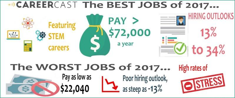 CareerCast Best Jobs of 2017/Worst Jobs of 2017
