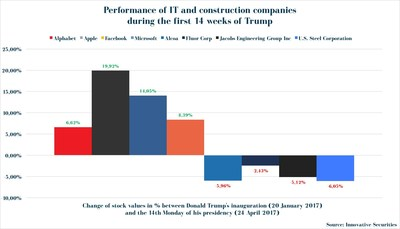 Performance of IT and construction companies during the first 14 weeks of Trump