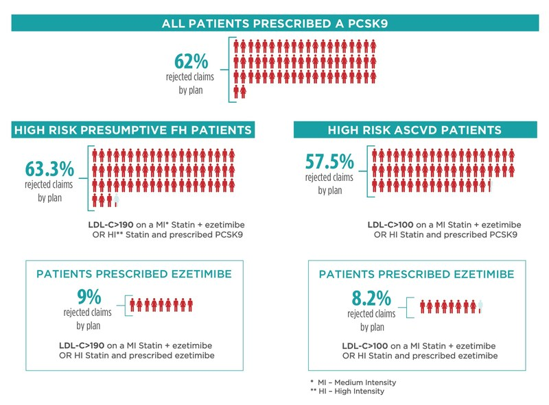 63 percent of patients with presumed familial hypercholesterolemia (FH) and 58 percent with established atherosclerotic cardiovascular disease (ASCVD) had rejected insurance claims for FDA approved PCSK9 inhibitor therapies, effectively barring them from access to the new class of drugs shown to lower LDL cholesterol and reduce the risk of heart attacks.