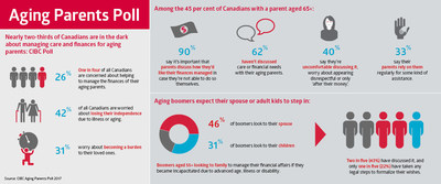 Nearly two-thirds of Canadians are in the dark about managing the care and finances of their aging parents: CIBC Poll (CNW Group/CIBC)