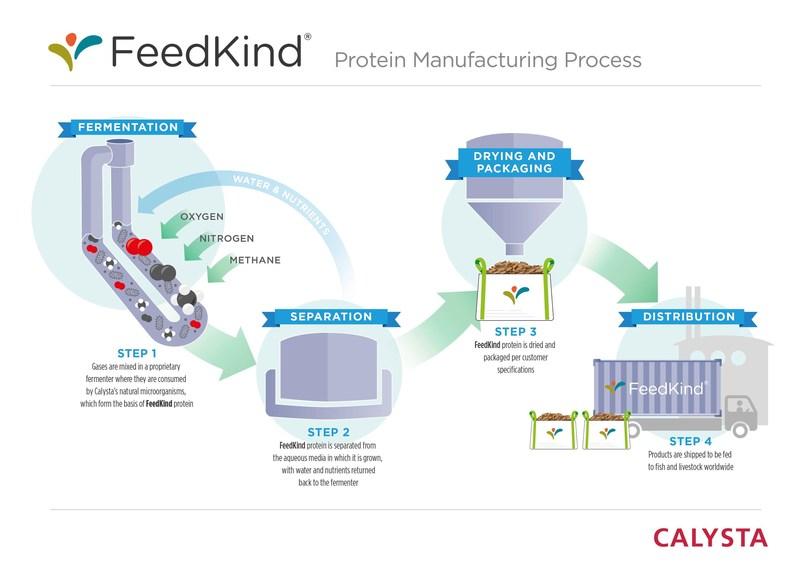 Calysta FeedKind Manufacturing