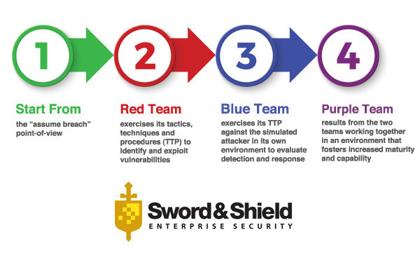 A Purple Team exercise is a joint venture between Sword & Shield's attacking force (Red Team) and your defending force (Blue Team) that goes above and beyond a vulnerability assessment or network scanning tools with the primary goal to evaluate your security controls and ability to detect attacks, compromise, lateral movement, command and control communications, and data exfiltration.