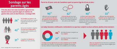 Près des deux tiers des Canadiens ignorent tout de la prise en charge des soins et des finances de leurs parents vieillissants selon un sondage de la Banque CIBC (Groupe CNW/Banque CIBC)