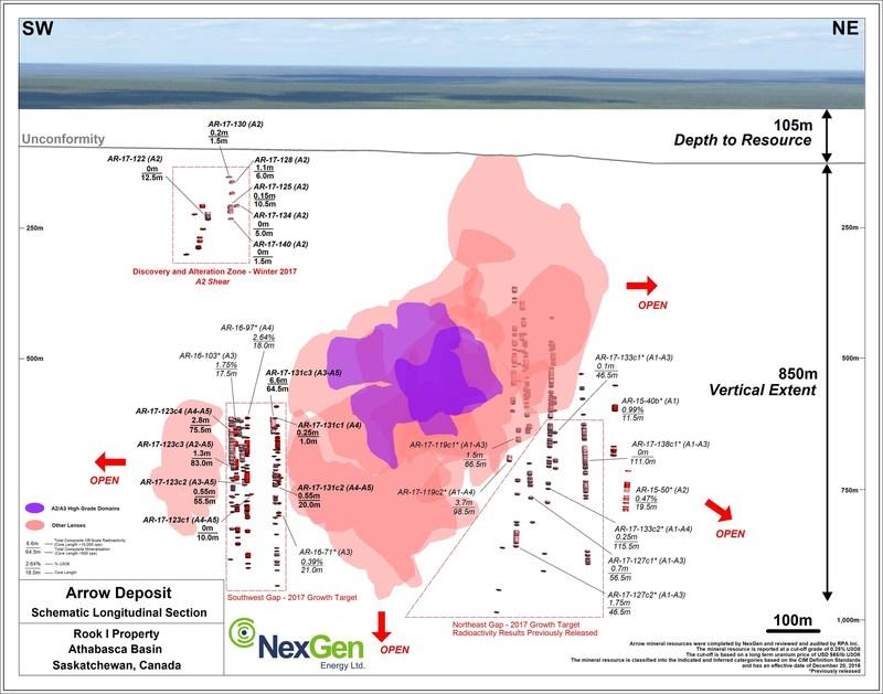 Figure 1: Arrow Deposit Schematic Long section (CNW Group/NexGen Energy Ltd.)