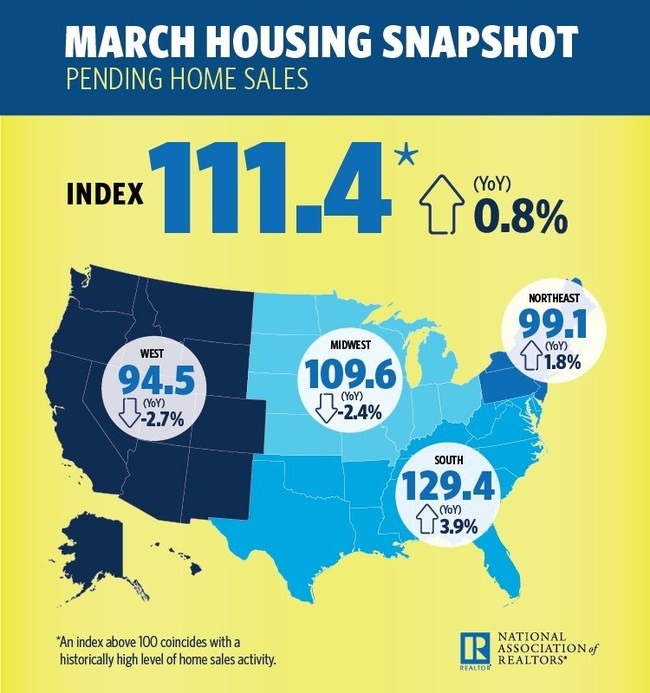 March Pending Housing Snapshot