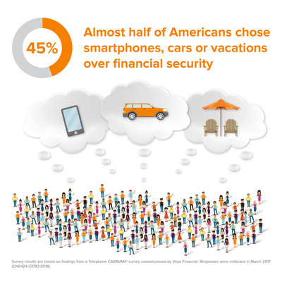 45% of Americans chose smartphones, cars or vacations over financial security