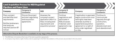 Land Acquisition Process for NEB Regulated Pipelines and Power Lines (CNW Group/National Energy Board)