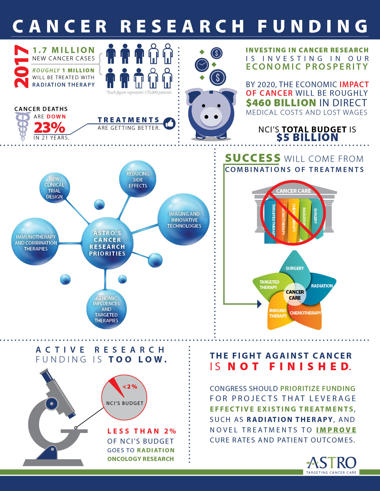 Cancer Research Funding Infographic from the American Society for Radiation Oncology (ASTRO)