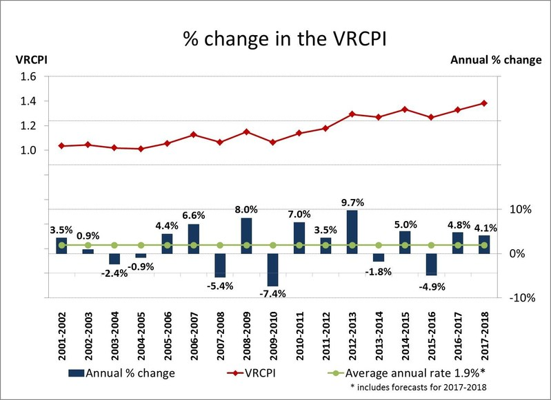 % change in the VRCPI (CNW Group/Canadian Transportation Agency)