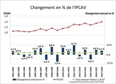 Changement en % de l'IPCAV (Groupe CNW/Office des transports du Canada)