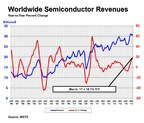 Global Semiconductor Sales in March Up 18.1 Percent Year-to-Year
