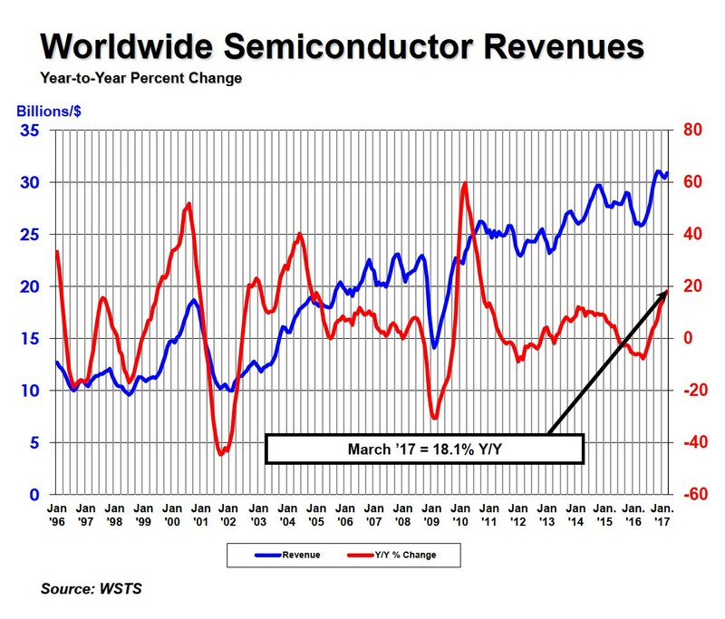 World semiconductor revenues through March 2017
