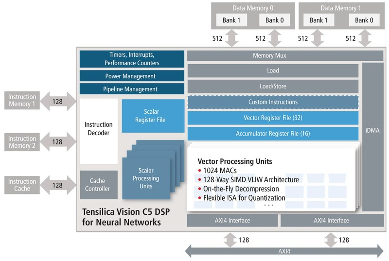 Targeted at the automotive, drone, mobile/wearable and surveillance markets, the Cadence® Tensilica® Vision C5 DSP is the industry's first complete, standalone DSP IP core to run all neural network layers.