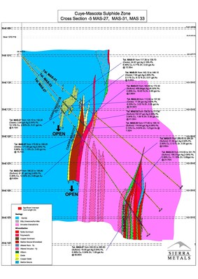 Figure 2 - Cross Section - 2: Multiple high-grade wide intercepts in Mascota and Cuye from drill holes 27, 31, 33 in oxide and sulfide zones (CNW Group/Sierra Metals Inc.)