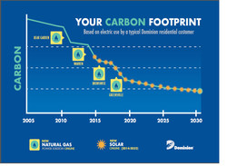 Your Carbon Footprint