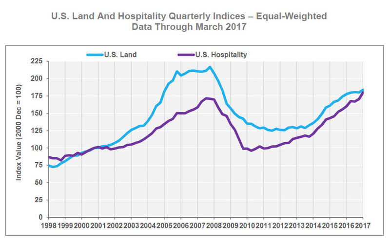U.S. Land and Hospitality Quarterly Indices – Equal-Weighted Data Through March 2017
