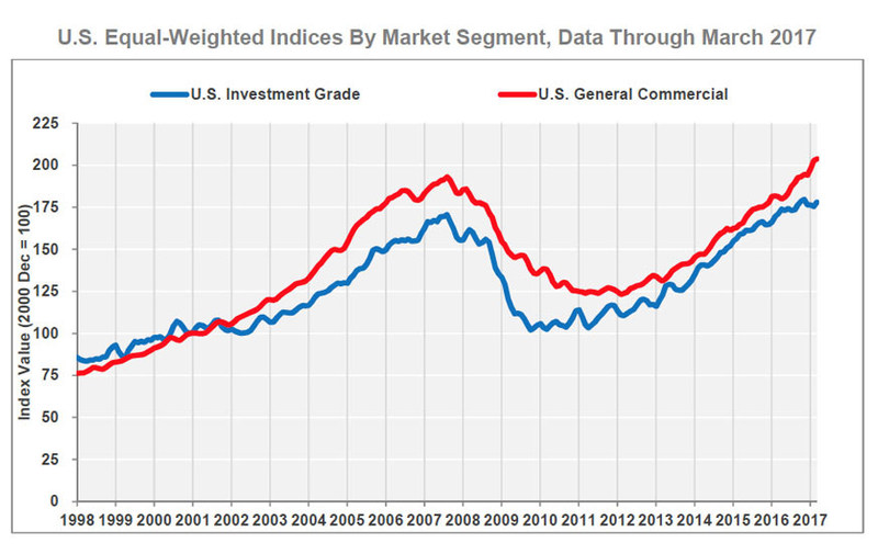 U.S. Equal-Weighted Indices By Market Segment, Data Through March 2017