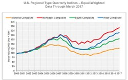 U.S. Regional Type Quarterly Indices – Equal-Weighted Data Through March 2017