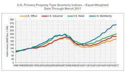U.S. Primary Property Type Quarterly Indices – Equal-Weighted Data Through March 2017