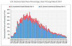 U.S. Distress Sale Pairs Percentage, Data Through March 2017