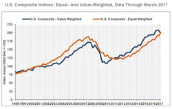 U.S. Composite Indices: Equal- and Value-Weighted, Data Through March 2017